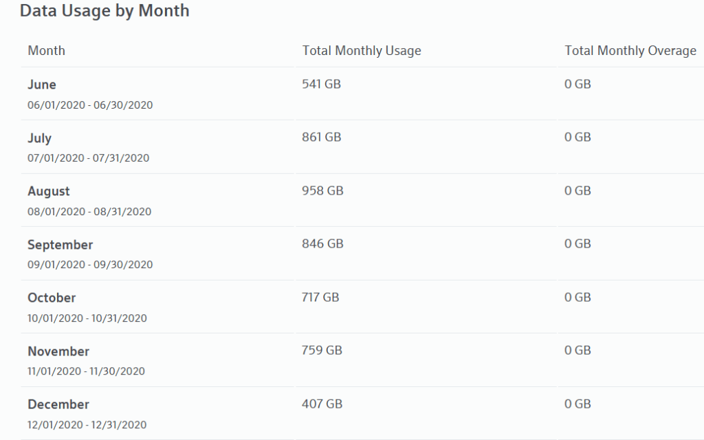 Comcast Data Cap