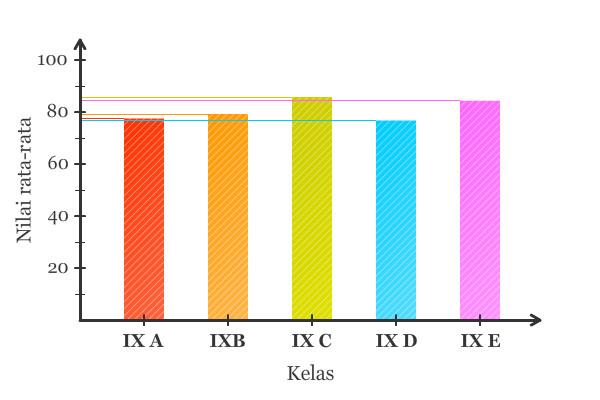 contoh diagram-batang