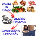equilibrio emagrecimento na Dieta Paleo