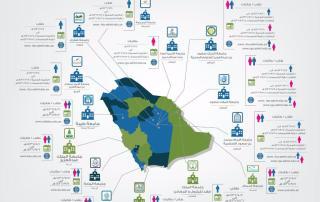 التقديم على الجامعات السعودية الصحية