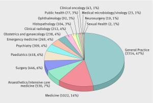 التخصصات الطبية ومستقبلك الطبي