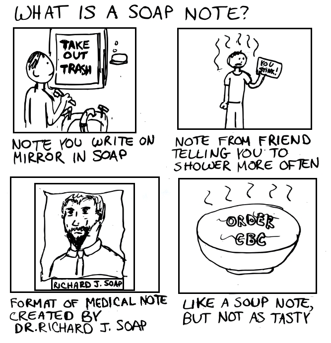 What is SOAP note?