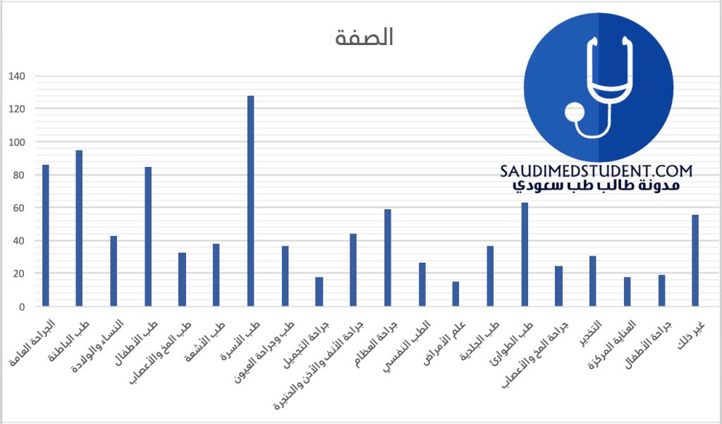 استبيان شهادة الاختصاص السعودية