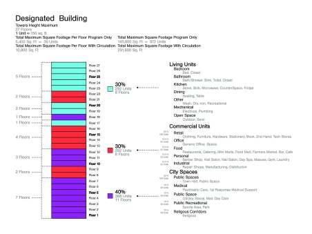 Program for Building