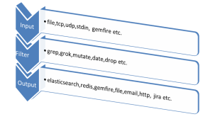 Realtime Analytics over Logs using ELK Stack