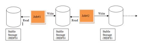Spark-HDFS-Write