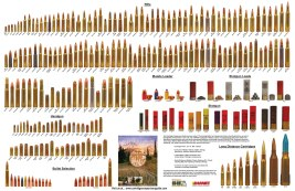 Rifle Bullet Comparison Chart
