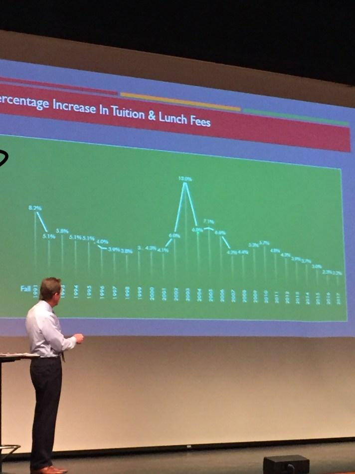 Tuition increase derivative chart