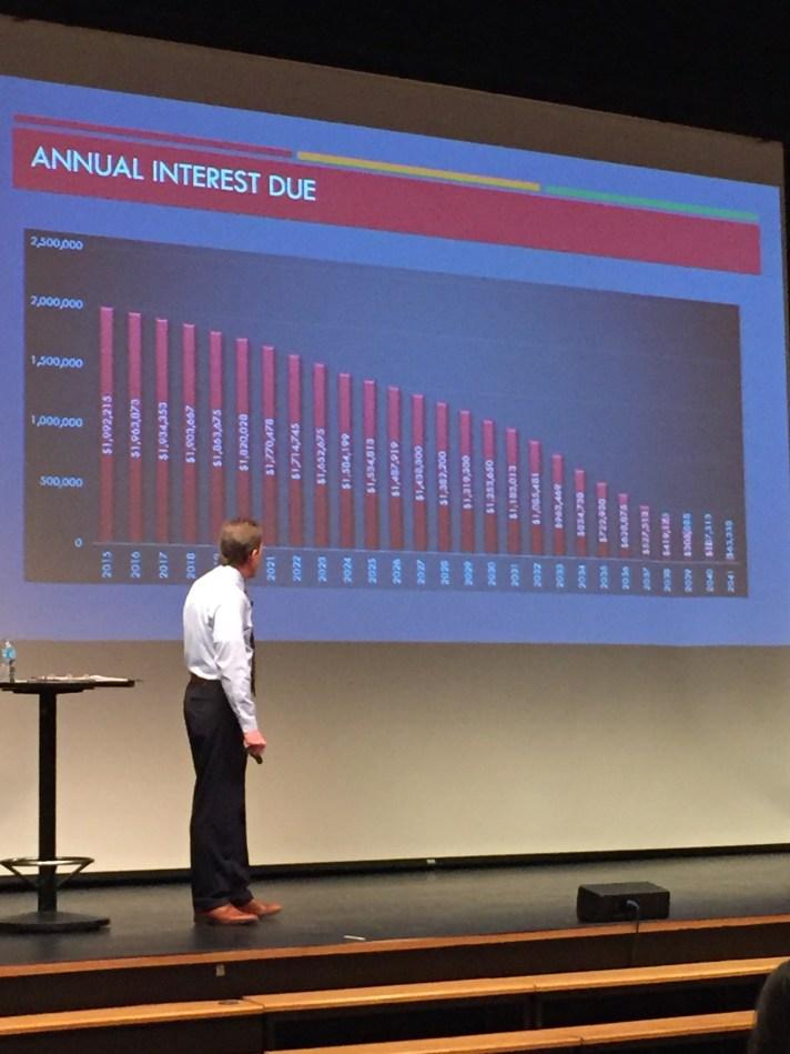 bond-interest-downslope-chart.jpg