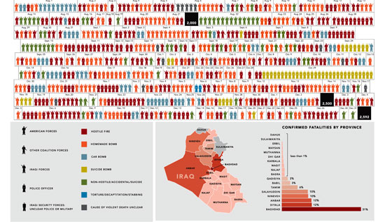 A year in Iraq.