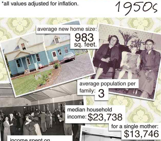 Evolution of the Household - 1950's to Present