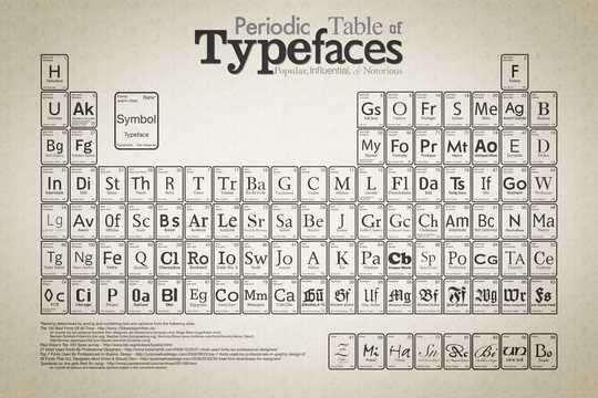 Wallpaper: Cam - Periodic Table of Typefaces