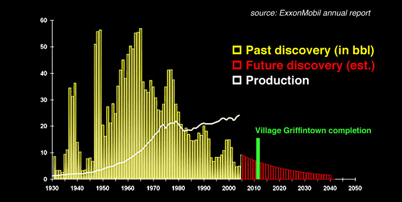 ExxonMobil Graph - Growing Gap between discoveries and demand
