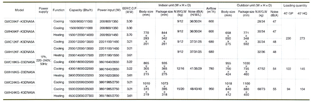 Gree Inverter AC specifications