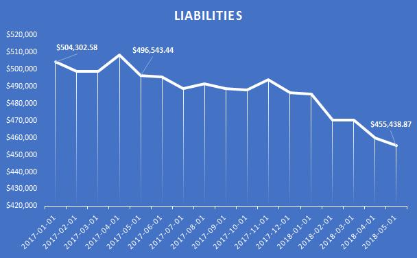 Liabilities 2018-05-01