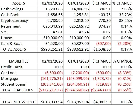 Net Worth: 2020.02.01 vs 2020.01.01