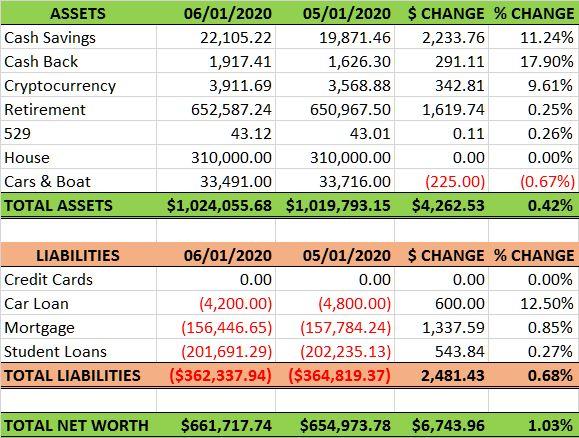 Net Worth: 2020.06.01 vs 2020.05.01