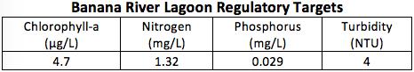 2020-banana-river-lagoon-regulatory-targets