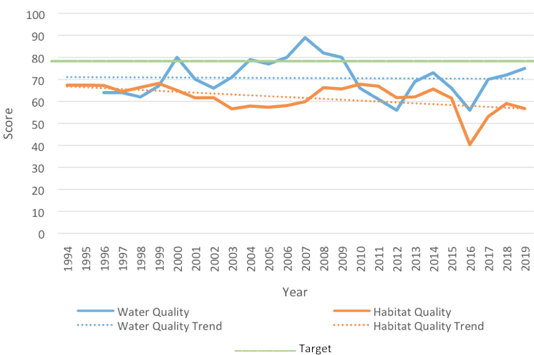 2020-central-mosquito-lagoon-water-and-habitat-quality