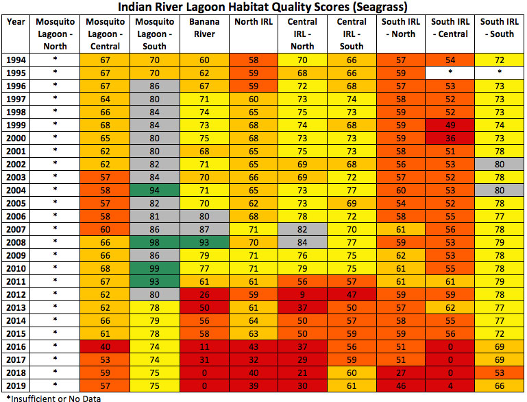 Seagrass (Habitat Quality) Scores