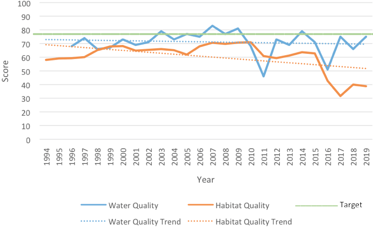 2020-north-irl-water-and-habitat-quality
