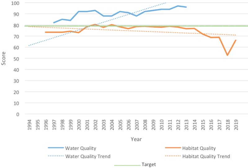 2020-south-irl-south-water-and-habitat-quality