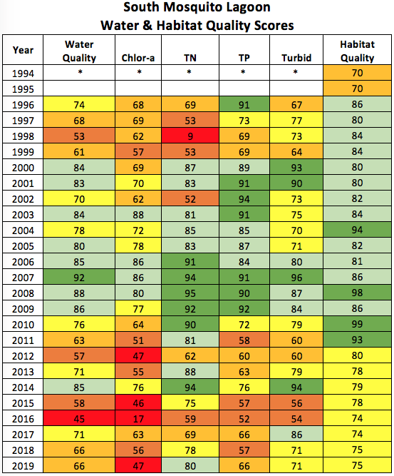 2020-south-mosquito-lagoon-water-and-habitat-scores