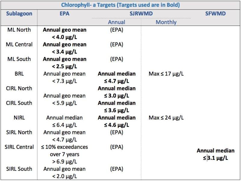 Chlorophyll-a Targets
