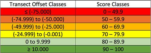 Habitat Quality Offset classes