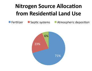 nitrogen source allocation from residential land use