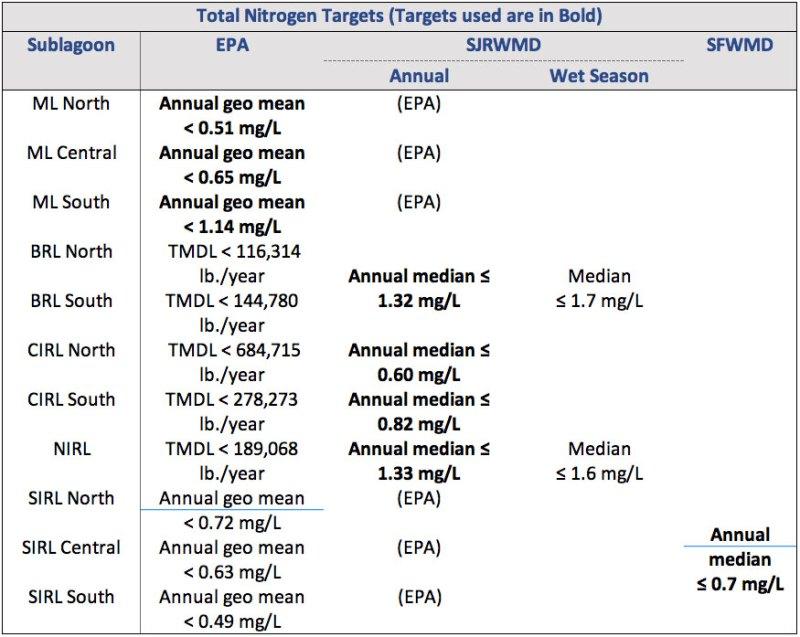 Total Nitrogen Targets