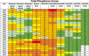 Phosphorous Scores