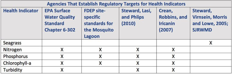Agencies That Establish Regulatory Targets for Health Indicators