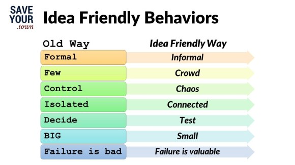 Old Way behaviors: Formal, few, control, isolated, decide, BIG, failure is bad.  New Idea Friendly Way behaviors: Informal, crowd, chaos, connected, test, small, failure is valuable.  Source: SaveYour.Town