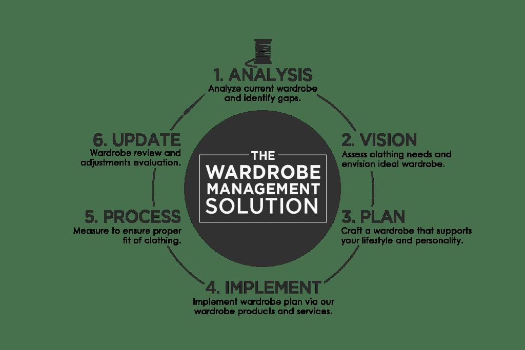 Wardrobe Management Solutions