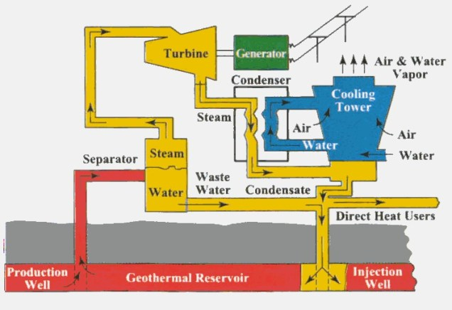 figure 13: schematic diagram of a typical steam or hot water to steam geothermal  power plant [5]