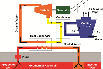schematic diagram of a binary cycle geothermal power plant