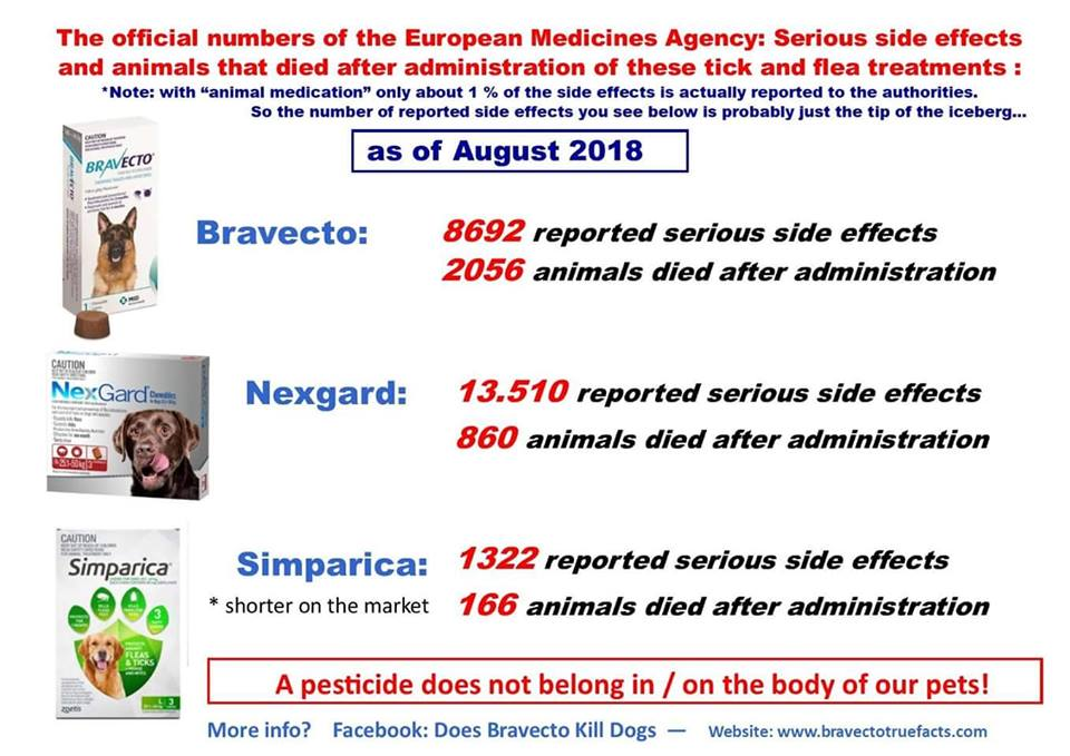 Flea and tick side effect numbers from the European Medicines Agency as of August 2018.