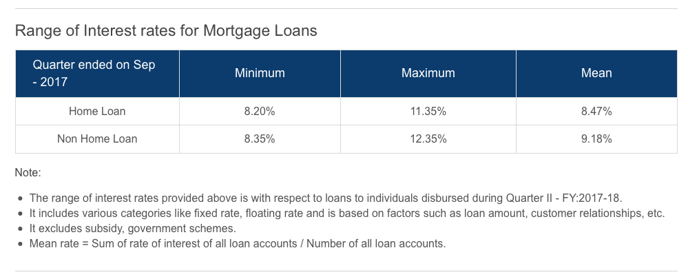 range of home loan interest rates
