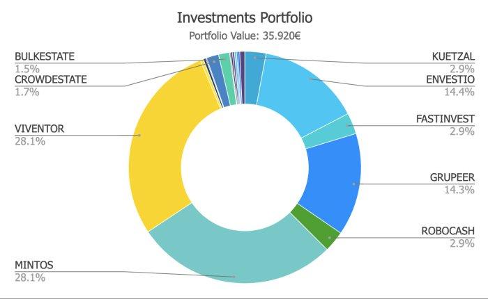 201905_Investments_Portfolio