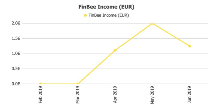 FinBee Returns @ Savings4Freedom