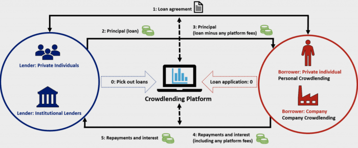 How P2P lending works @ Savings4Freedom
