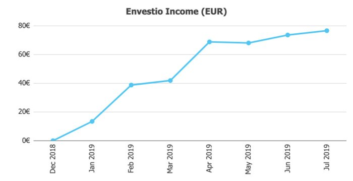 Envestio Income Jul19 @ Savings4Freedom