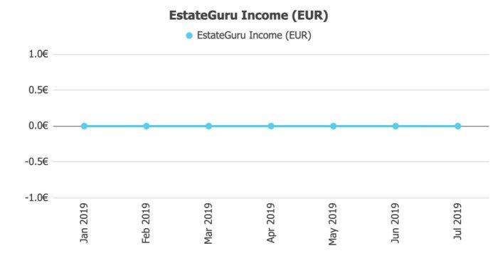 EstateGuru Income @ Savings4Freedom