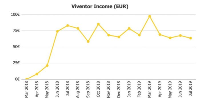 Viventor Income @ Savings4Freedom