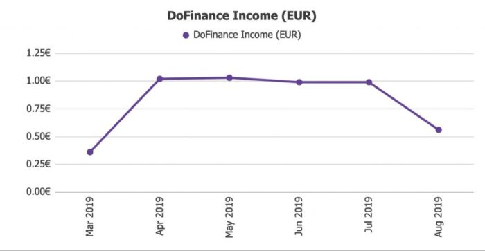 DoFinance Returns @ Savings4Freedom