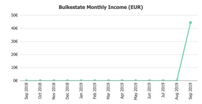 Bulkestate Income @ Savings4Freedom