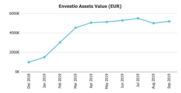 Envestio Asset Value @ Savings4Freedom