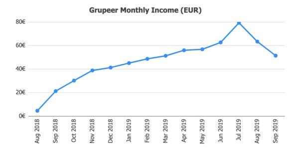 Grupeer Returns @ Savings4Freedom
