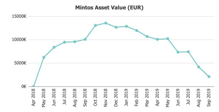 Mintos Assets Value @ Savings4Freedom
